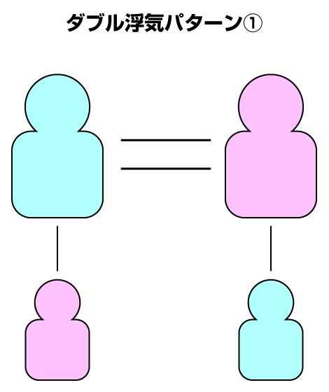 W浮気のパターン1