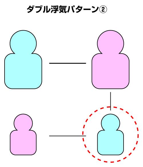 W浮気のパターン2