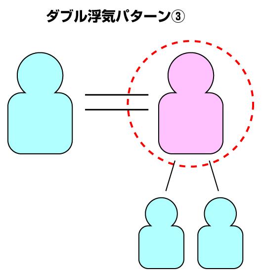W浮気のパターン3